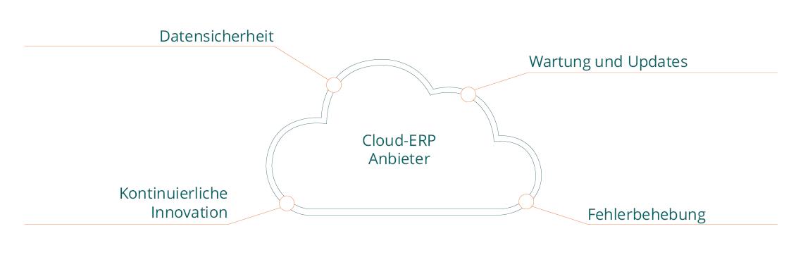 Cloud-ERP-Anbieter-Grafik