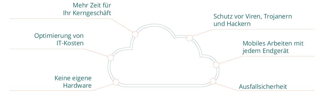 Cloud-ERP-Grafik-1